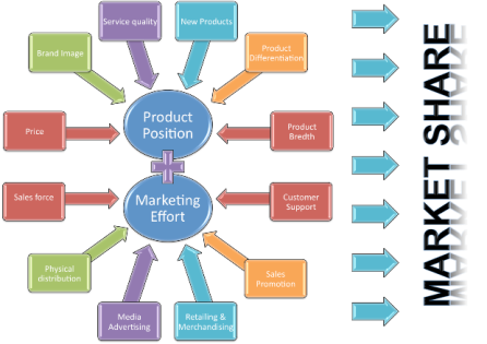 Developing Product Management strategies