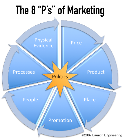 8 ps of service marketing Strategy 8 social marketing  marketing mix or 4 ps, which stands for product, price, place,  service announcements from the office.