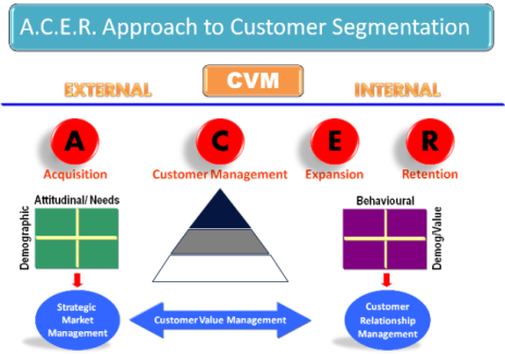 Customer Value Management will develop appropriate customer relationship models to manage customers profitably
