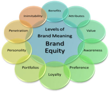 Sophisticate Your Branding And Brand Management