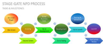 Stage Gate Product Development